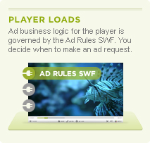 Ad Rules SWF