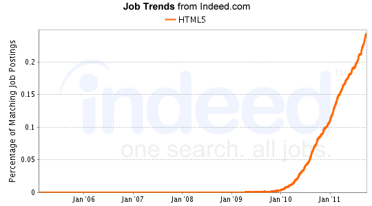 appearances of HTML5 in technology job listings
