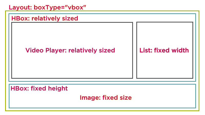 Template Layout