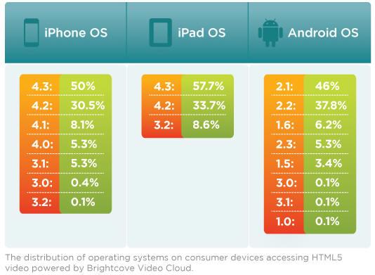 스마트폰 OS버전들