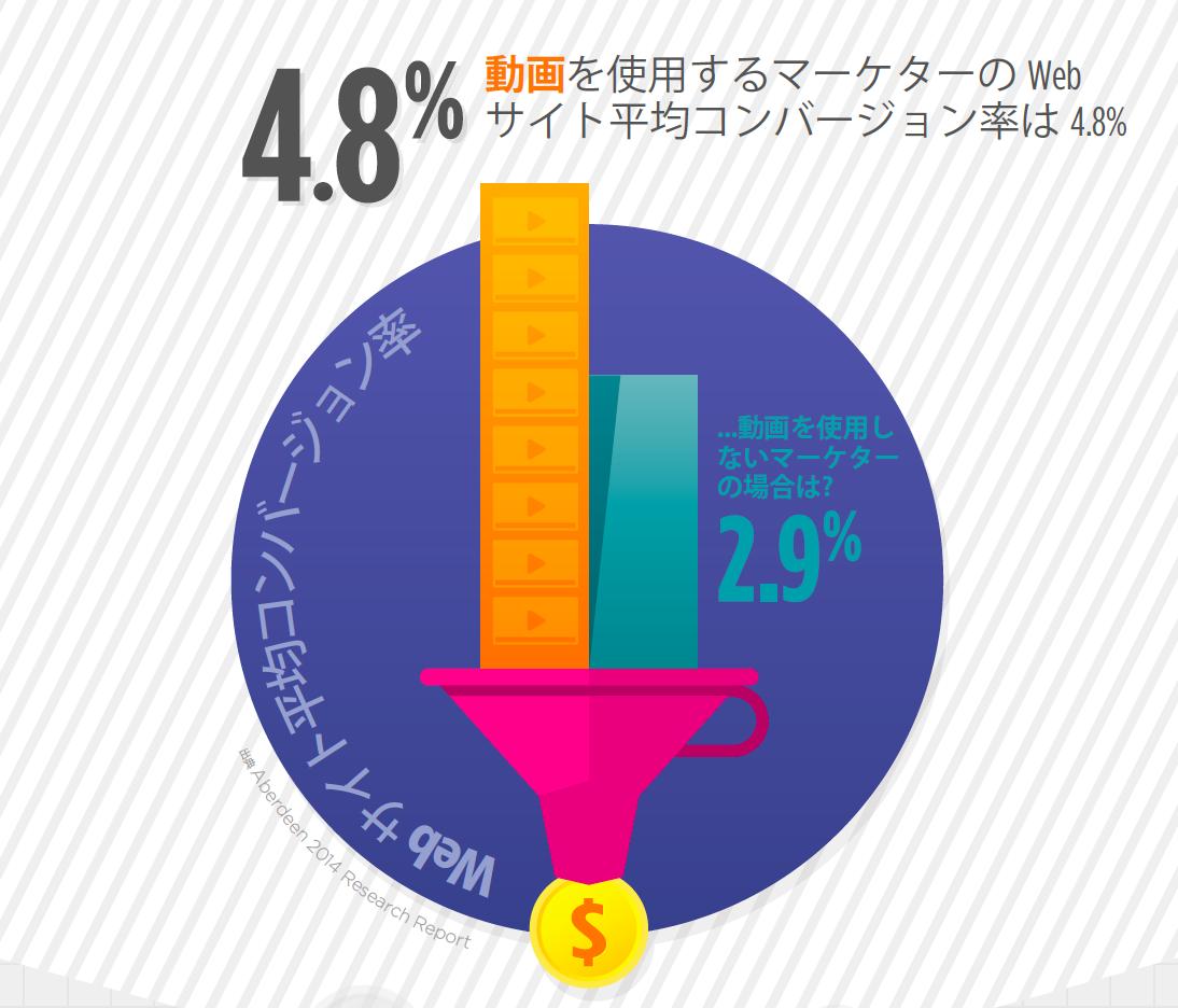 インフォグラフィック:動画が動かすビジネス