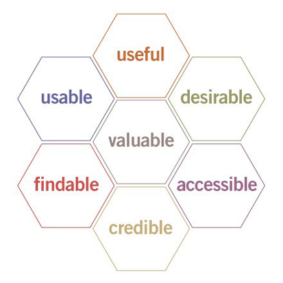 User Experience Hexagon