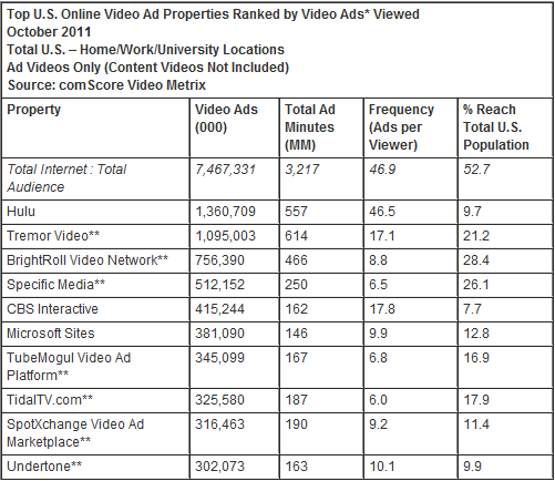 Top U.S. Online Video Ad Properties