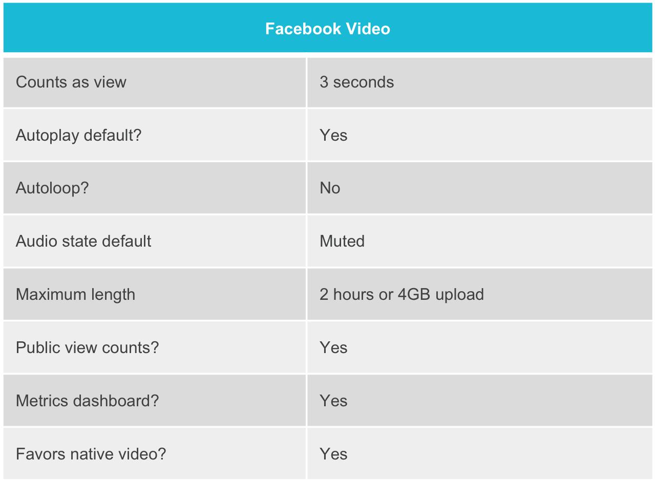 Facebook Video Characteristics