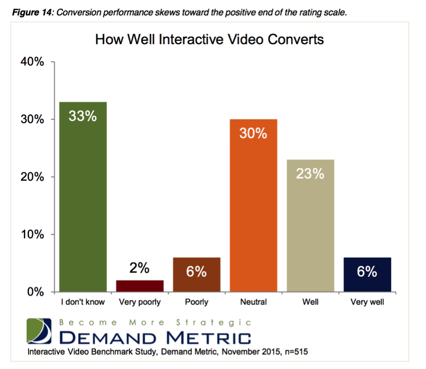 Interactive Video Conversion Statistics