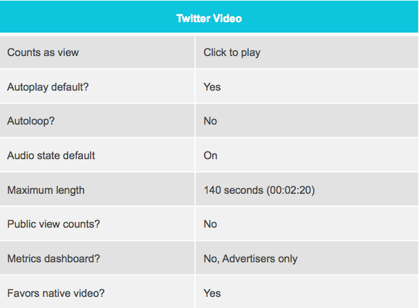 How to Optimize Twitter Video