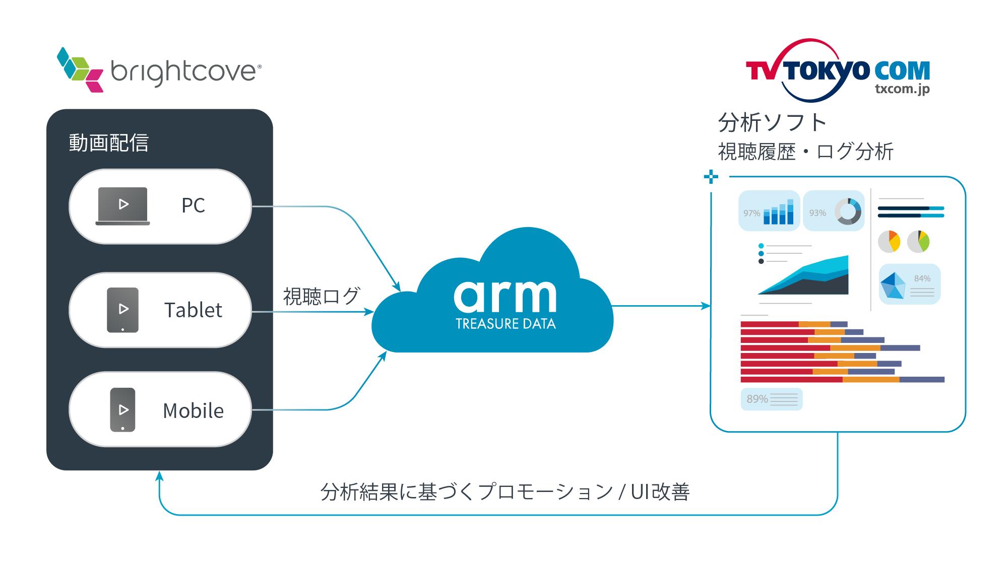 テレビ東京コミュニケーションズ、Video CloudとArm Treasure Data eCDPにより オンライン動画のカスタマーデータプラットフォームを構築