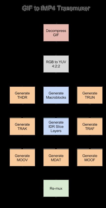 GIF to fMP4 Transmuxer