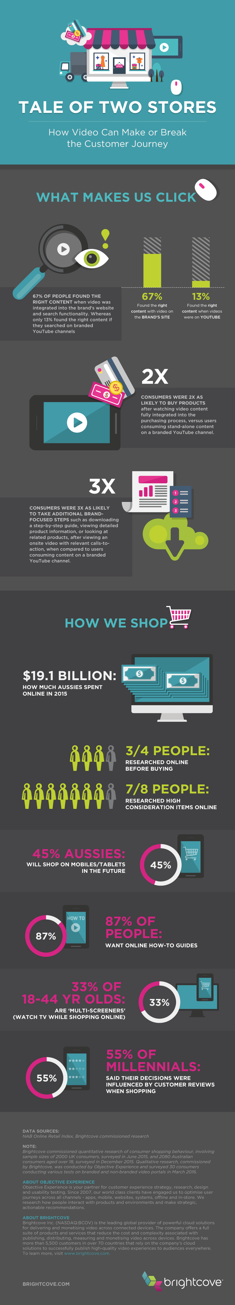 Video for E-Commerce Infographic