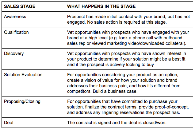 Description of Sales Cycle Stages