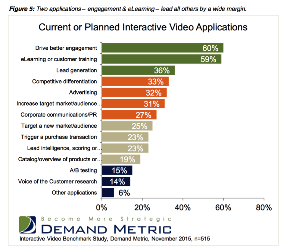 Why Businesses Use Interactive Video