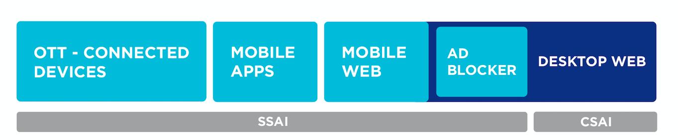 Diagram providing SSAI and CSAI information