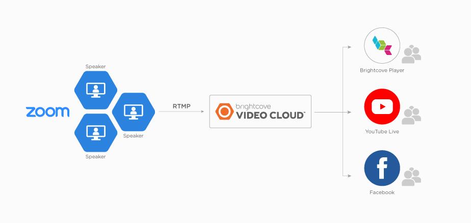 Figure: Zoom meetings and webinars with Brightcove Video Cloud