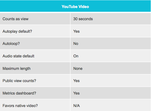 YouTube Video Characteristics