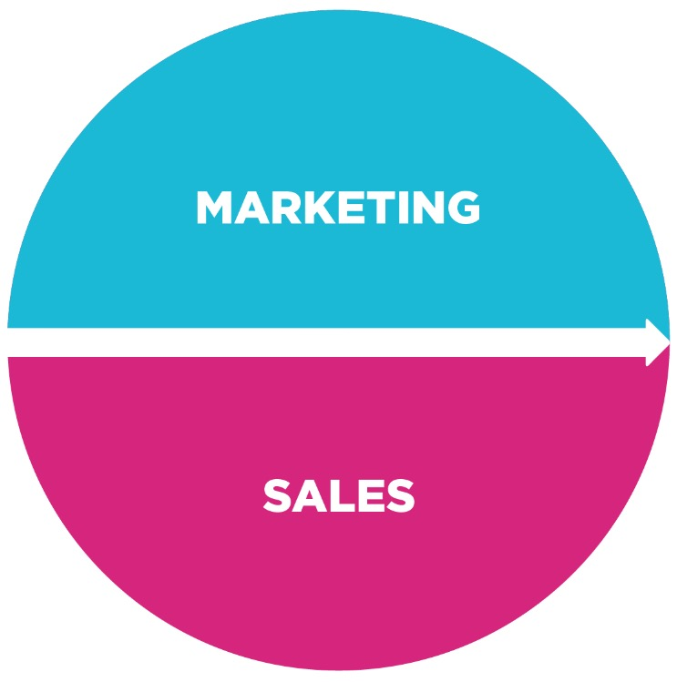 marketing and sales alignement