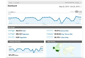 Web Analytics Integration
