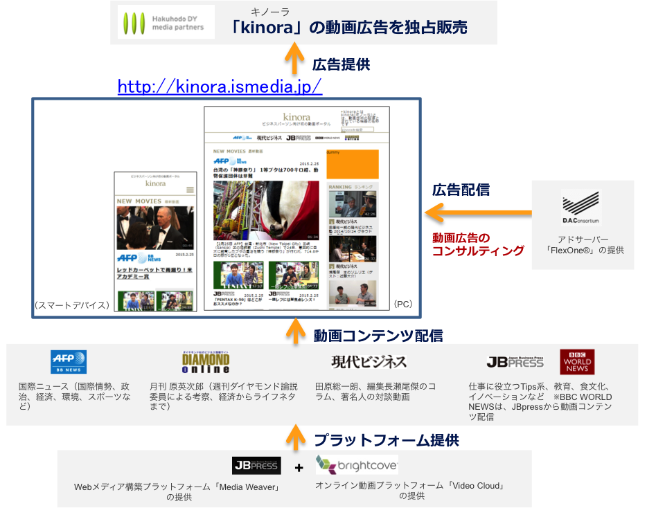 kinora 動画アドネットワークの仕組み