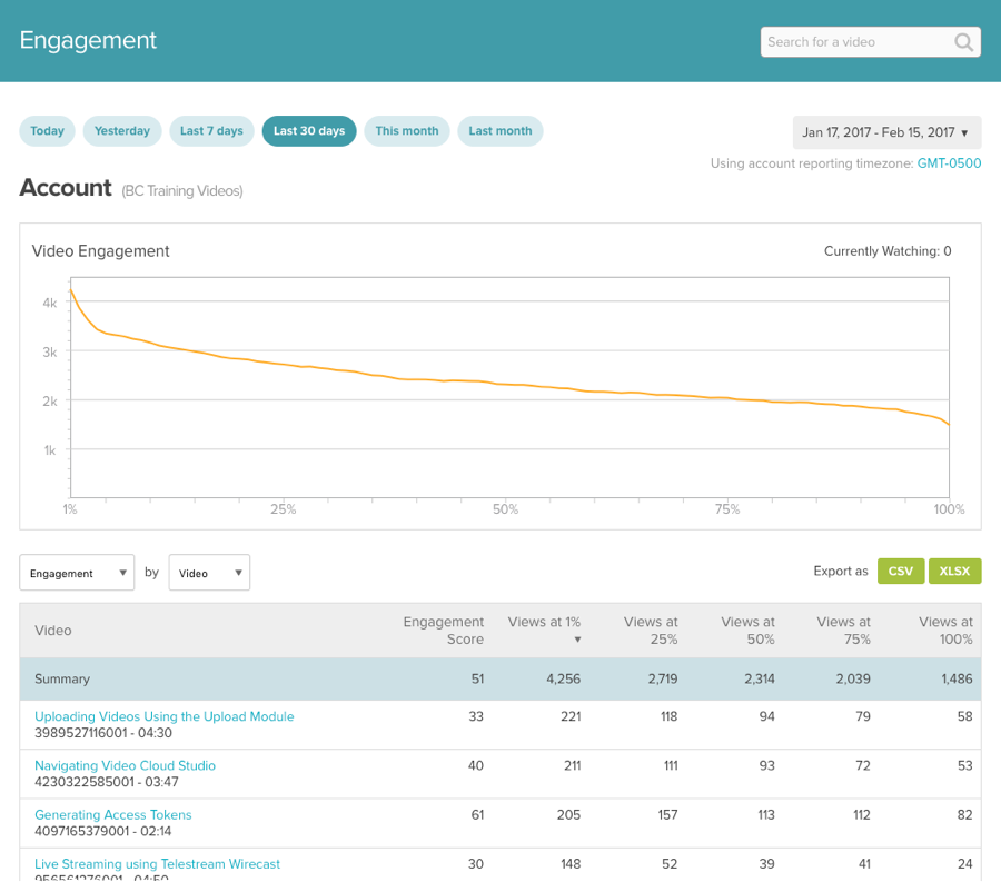 Account Engagement  Report