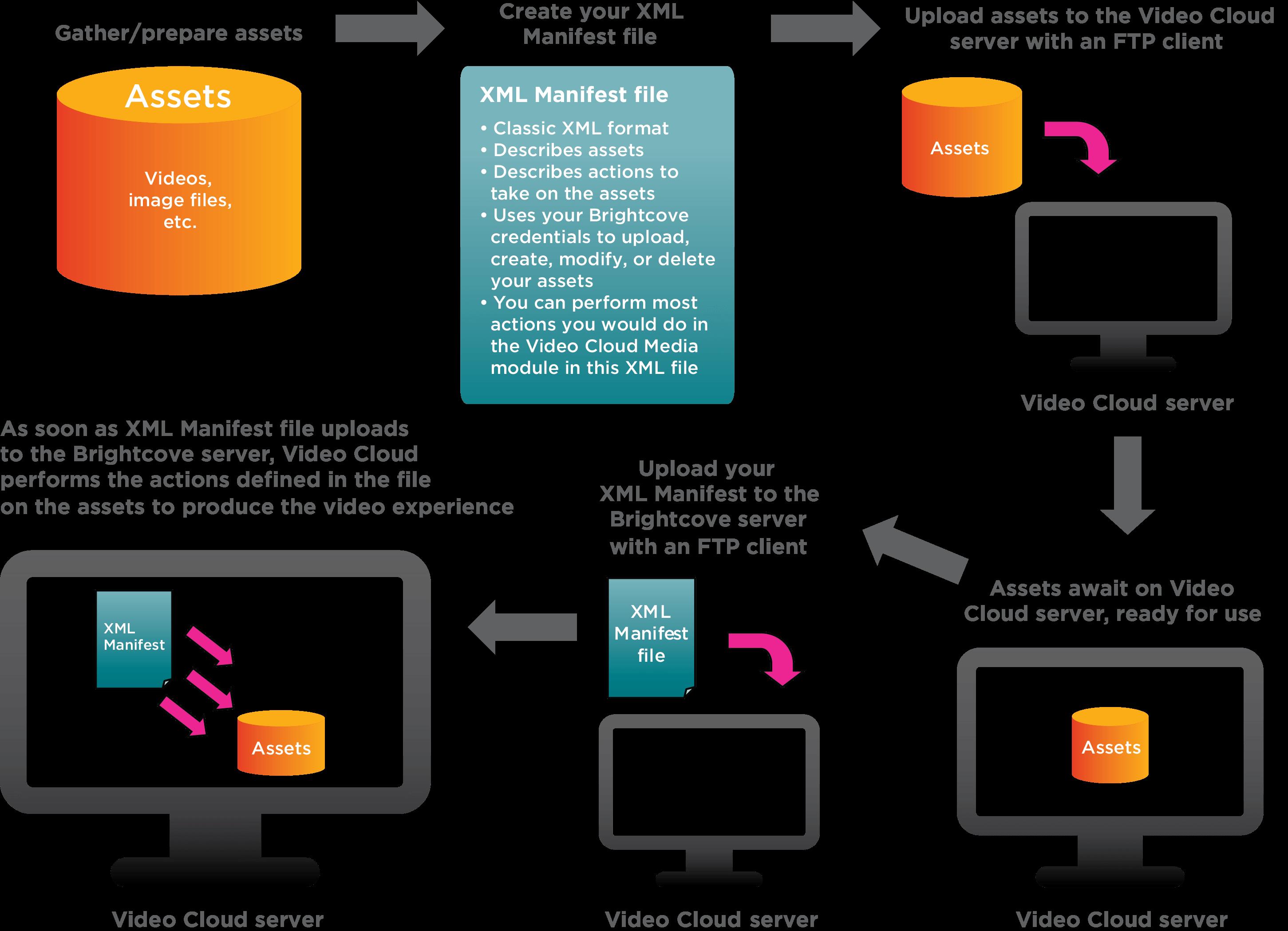 FTP-Batch-Bereitstellung – Flussdiagramm