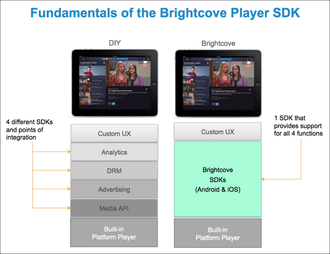 fundamentals of Brightcove Native Player SDK