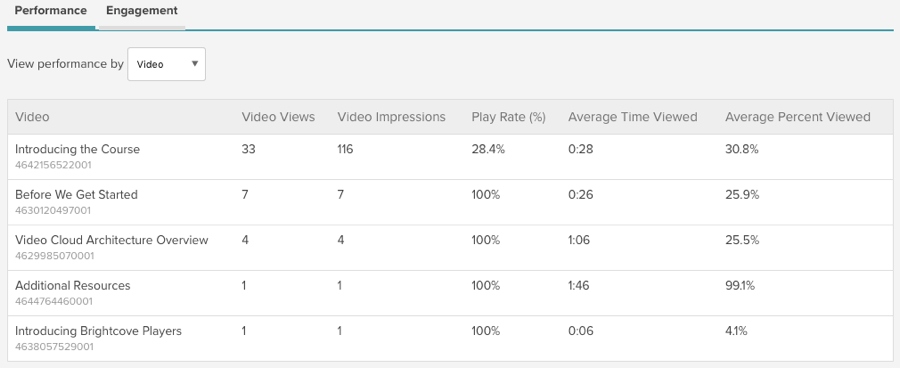 video performance analytics